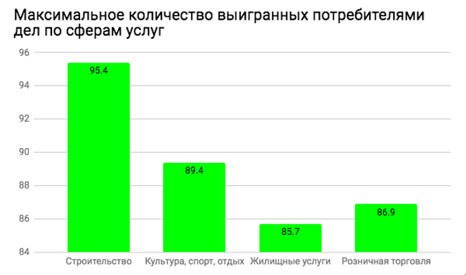 Защита прав потребителей в суде: как часто и на кого подают иски россияне?