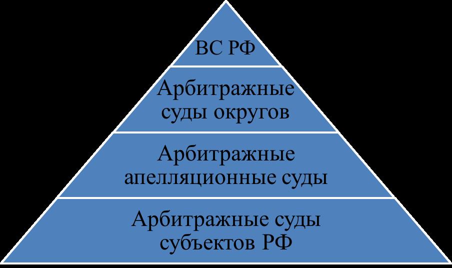 Структура арбитражных судов России